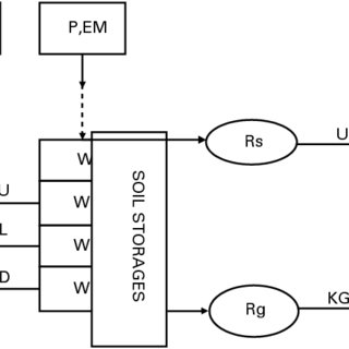 (PDF) A Modified Xinanjiang Model and Its Application in