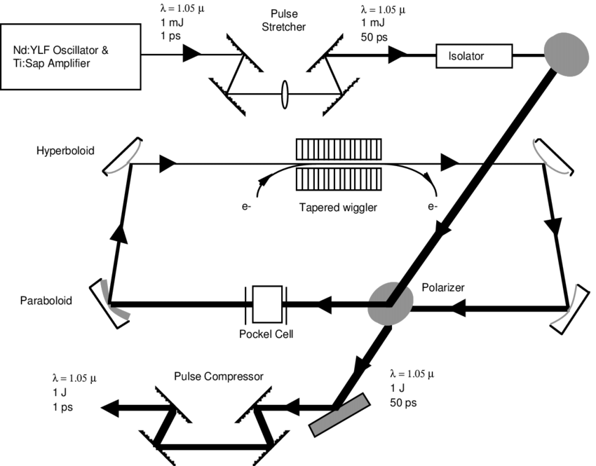 Schematic of a chirped-pulse regenerative-amplifier free