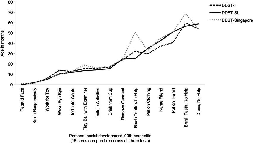 Developmental screening in context: Adaptation and