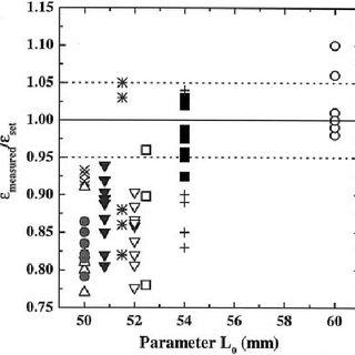 (PDF) A comparison of extensional viscosity measurements
