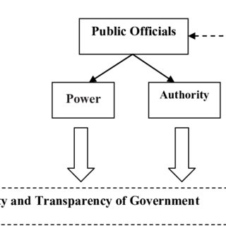 (PDF) The Model of Public Official Dismissal to Eradicate