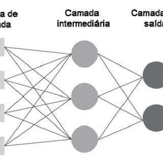 (PDF) Classificação da capacidade produtiva de sítios
