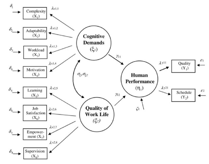Specified structural equation model, indicating path