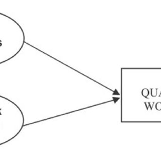 Relationship of the independent variables and dependent