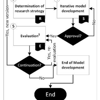 (PDF) Enterprise Architecture: A Maturity Model Based on