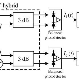 Coherent receiver block diagram for a single polarisation