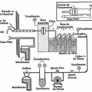 (PDF) Monitoramento e Controle de Emissão de Material