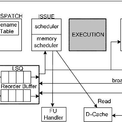 (PDF) ReSim, a Trace-Driven, Reconfigurable ILP Processor