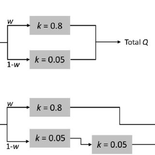 Significant time-lagged flows for Model2. Top row: Mod2.Q