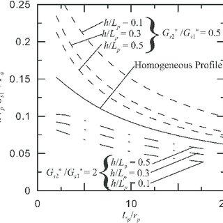 Plots of soil shear modulus versus depth: (a) constant