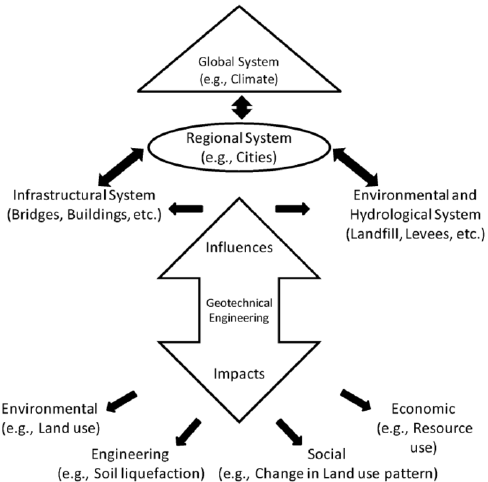 Scope of geotechnical engineering in addressing
