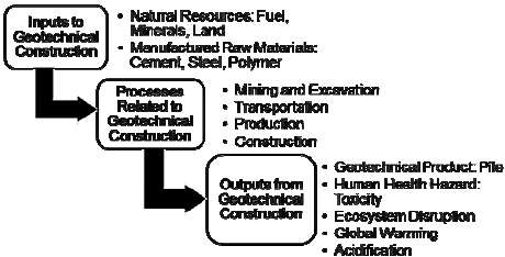 Flow chart showing the inputs, outputs, processes and