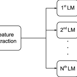 (PDF) Language Identification Using Excitation Source Features
