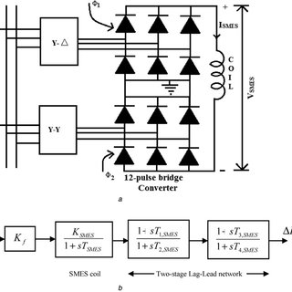 Block diagram of an interconnected power system a Two-area
