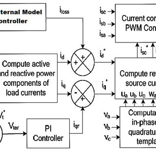 (PDF) Power Balance Theory Control with Internal Model