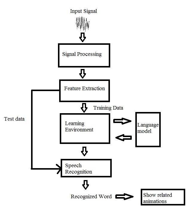 Block Diagram of Speech to Sign Language Interpreter