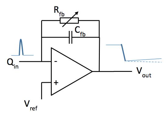Current integrator block diagram. Figure 5: Shaper block