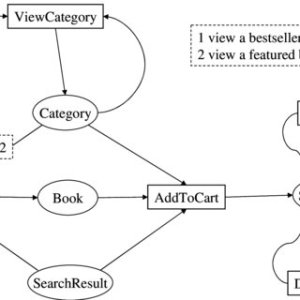 2 Data flow diagram of a system login and registration feature | Download Scientific Diagram