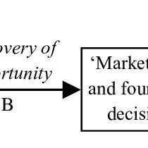 (PDF) 3. Entrepreneurial Activities in a Regional Context