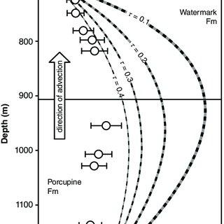 (PDF) Quartz-Helium Method to Estimate Fluid Flow in Thick