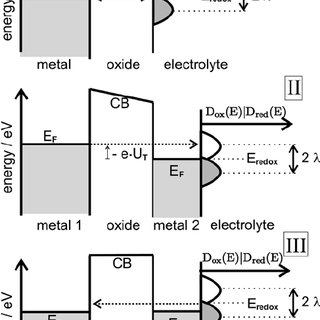 Top : metal/metal oxide/electrolyte system at