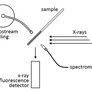 (PDF) Luminescence and x-ray absorption measurements of