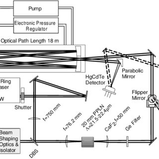 (PDF) Real-time measurements of trace gases using a