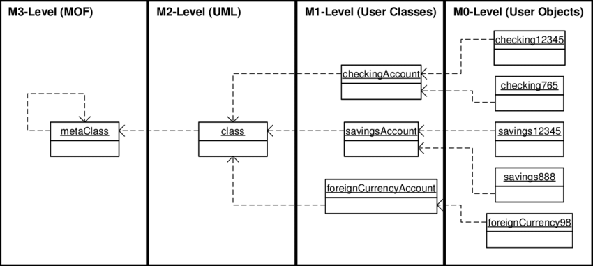 Four Level Modeling Architecture With Bank Account Example Dotted Download Scientific Diagram