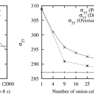 onion cell diagram ho dcc wiring left a typical top view of piece tissue experiment the time evolution s xx component average cauchy stress