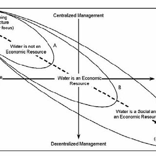(PDF) Towards a Model for Ecosystem Governance: An