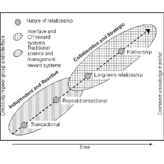 Knowledge amplification from individual knowledge to