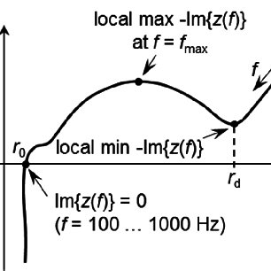 Dependency of the time constant τ on the SoC (relative to