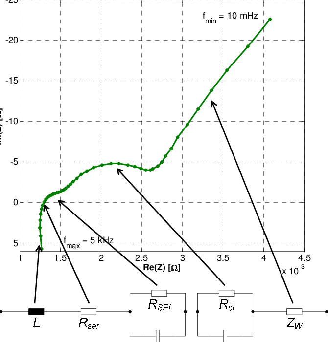 Nyquist plot of the impedance spectrum of a lithium-ion