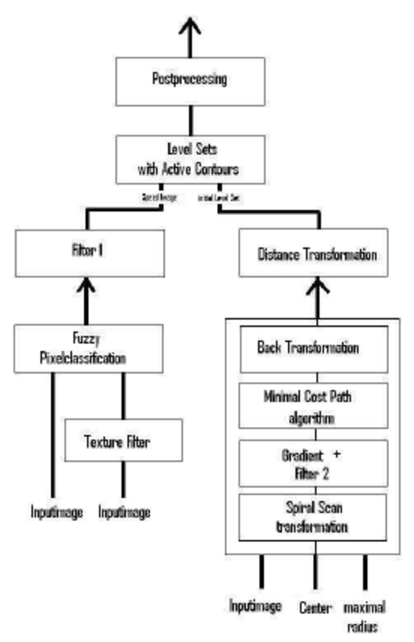 hight resolution of block diagram of segmentation algorithm
