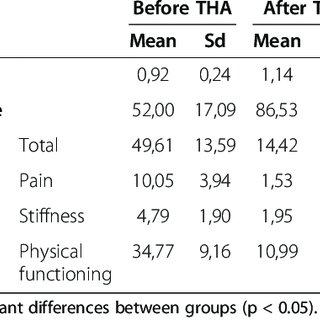 Boxplot and Confidence intervals. Boxplot and confidence