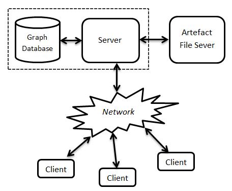 Client-Server Architecture of the Artefact Management T