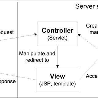 jsf architecture diagram carbon monoxide detector circuit download scientific