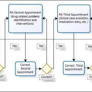 jsf architecture diagram york heat pump control wiring download scientific pharmavp flow
