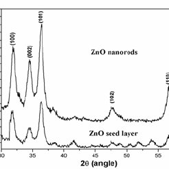 Typical SEM images of (a) ZnO seed layer (b) ZnO nanorods