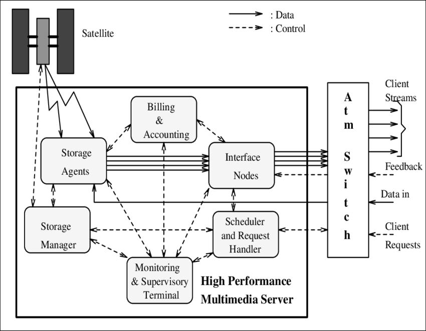 Logical Model of a high-performance Multimedia server