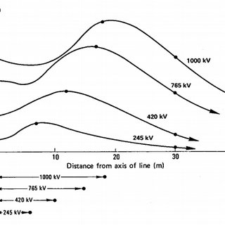 (PDF) Analysis of electromagnetic field emitted by power