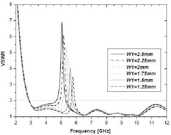 VSWR versus U-Shape Slot Parameters. (a) The Effect of W1