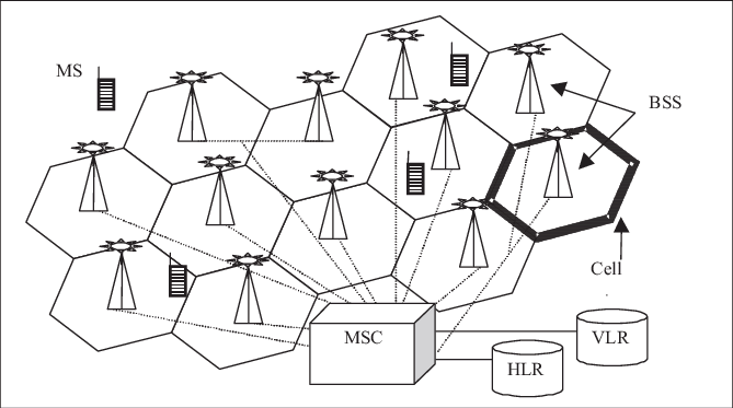 Architecture of a Cellular Network The Mobile Station (MS