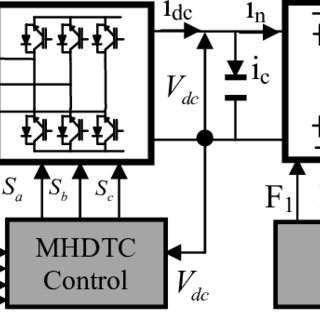 (PDF) Modeling and control of an induction generator wind