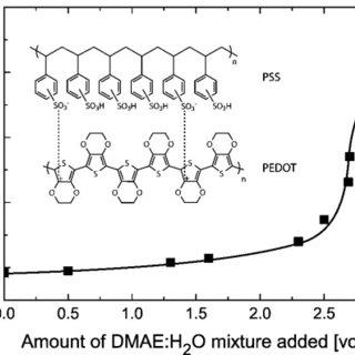 (PDF) High work function transparent middle electrode for