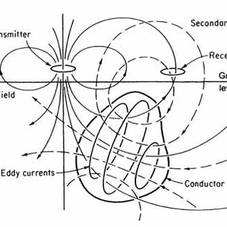 (PDF) Magnetotelluric (MT) Method in Hydrocarbon