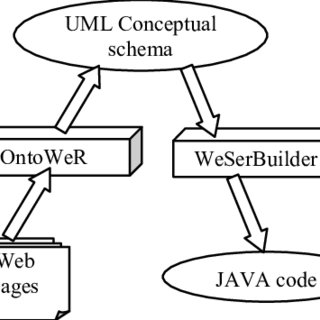 (PDF) Towards Reengineering Web Applications to Web Services