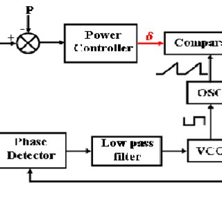(PDF) Asymmetrical Voltage Cancellation Control for ZVS