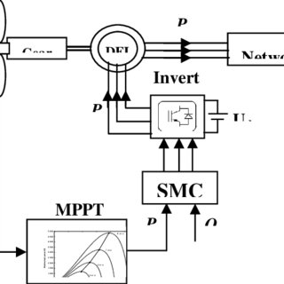 (PDF) Sliding Mode Controls of Active and Reactive Power