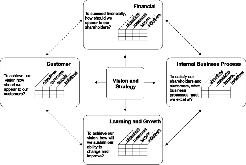 BSC framework for translating strategy into operative
